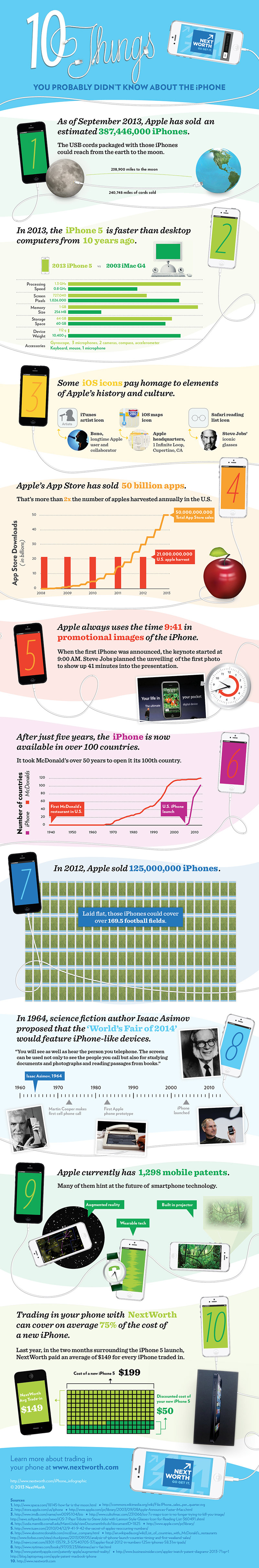 iPhone Facts Infographic